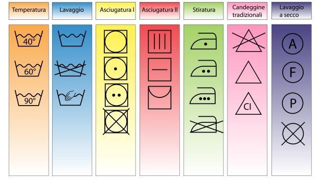 Simboli Lavaggio Lavatrice Fabulous Istantanee Iphone With Simboli
